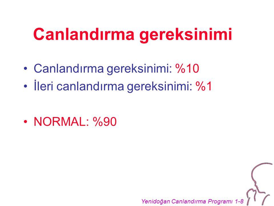 Yenidoğan Canlandırma Programı 1-8 Canlandırma gereksinimi Canlandırma gereksinimi: %10 İleri canlandırma gereksinimi: %1 NORMAL: %90