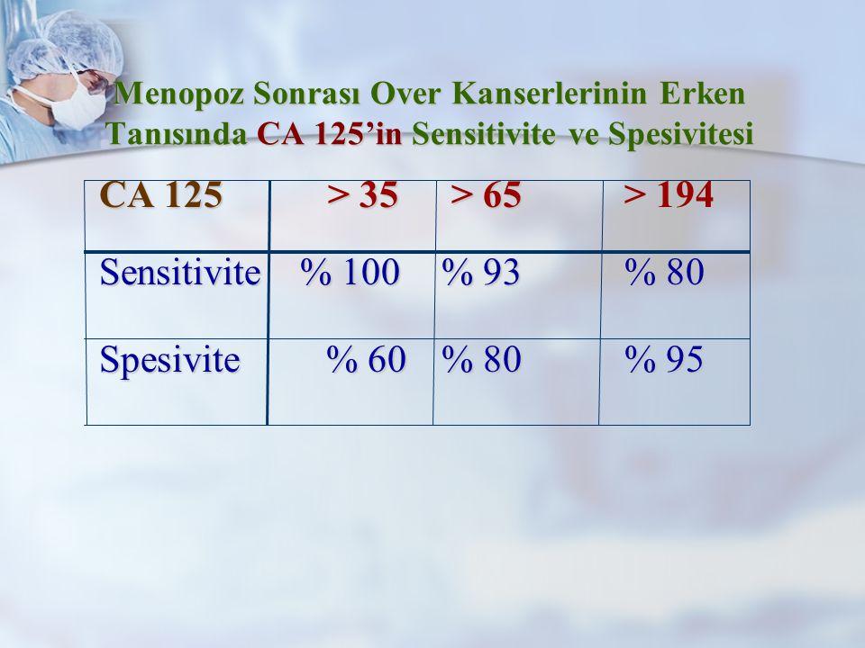 Menopoz Sonrası Over Kanserlerinin Erken Tanısında CA 125'in Sensitivite ve Spesivitesi CA 125 > 35 > 65 > 194 CA 125 > 35 > 65 > 194 Sensitivite % 100 % 93 % 80 Sensitivite % 100 % 93 % 80 Spesivite% 60 % 80 % 95 Spesivite% 60 % 80 % 95