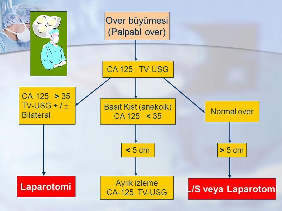 Over büyümesi (Palpabl over) CA 125, TV-USG Basit Kist (anekoik) CA 125 < 35 < 5 cm Aylık izleme CA-125, TV-USG Normal over > 5 cm L/S veya Laparotomi Laparotomi CA-125 > 35 TV-USG + /  Bilateral