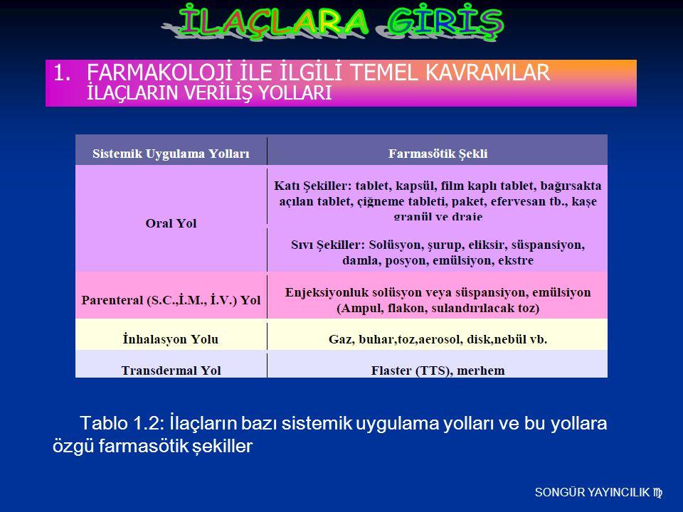 SONGÜR YAYINCILIK  1.FARMAKOLOJİ İLE İLGİLİ TEMEL KAVRAMLAR İLAÇLARIN VERİLİŞ YOLLARI Tablo 1.2: İlaçların bazı sistemik uygulama yolları ve bu yolla