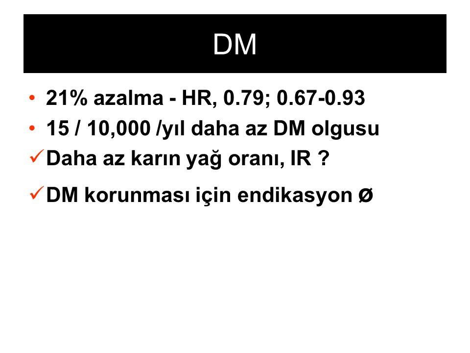 DM 21% azalma - HR, 0.79; 0.67-0.93 15 / 10,000 /yıl daha az DM olgusu Daha az karın yağ oranı, IR ? DM korunması için endikasyon ø