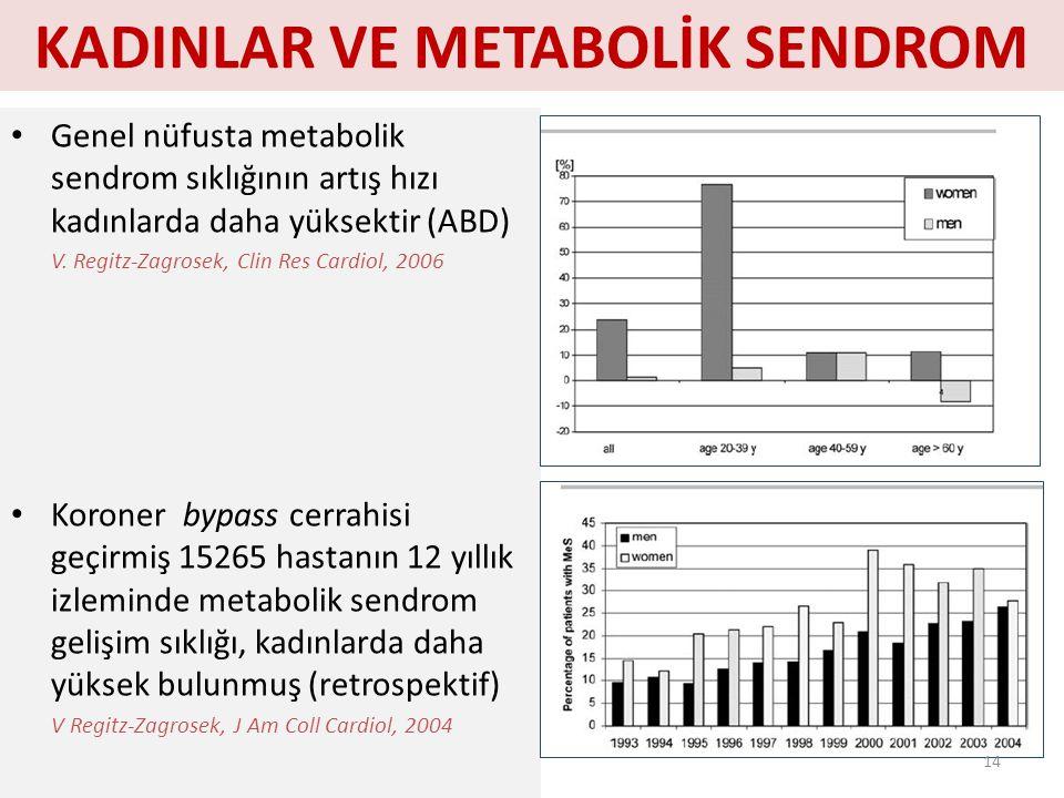 KADINLAR VE METABOLİK SENDROM Genel nüfusta metabolik sendrom sıklığının artış hızı kadınlarda daha yüksektir (ABD) V. Regitz-Zagrosek, Clin Res Cardi