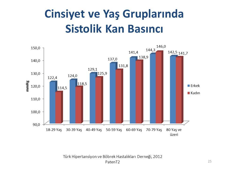 Cinsiyet ve Yaş Gruplarında Sistolik Kan Basıncı Türk Hipertansiyon ve Böbrek Hastalıkları Derneği, 2012 PatenT2 25
