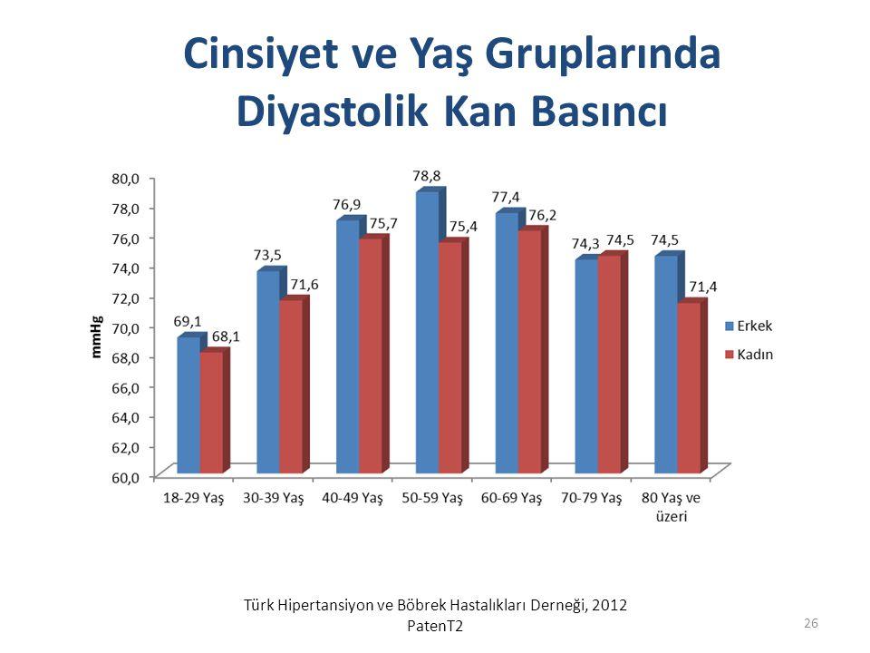 Cinsiyet ve Yaş Gruplarında Diyastolik Kan Basıncı Türk Hipertansiyon ve Böbrek Hastalıkları Derneği, 2012 PatenT2 26