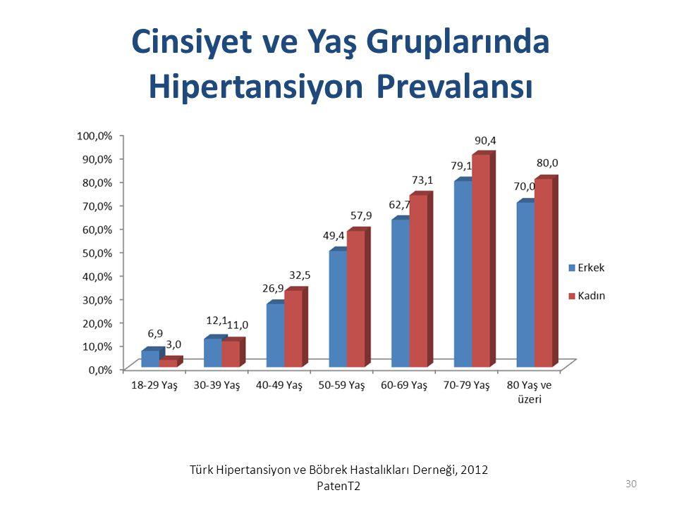 Cinsiyet ve Yaş Gruplarında Hipertansiyon Prevalansı Türk Hipertansiyon ve Böbrek Hastalıkları Derneği, 2012 PatenT2 30