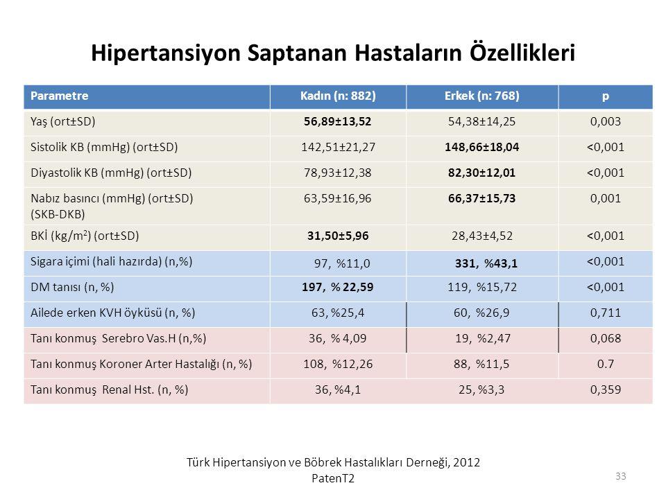 Hipertansiyon Saptanan Hastaların Özellikleri ParametreKadın (n: 882)Erkek (n: 768)p Yaş (ort±SD)56,89±13,5254,38±14,250,003 Sistolik KB (mmHg) (ort±S