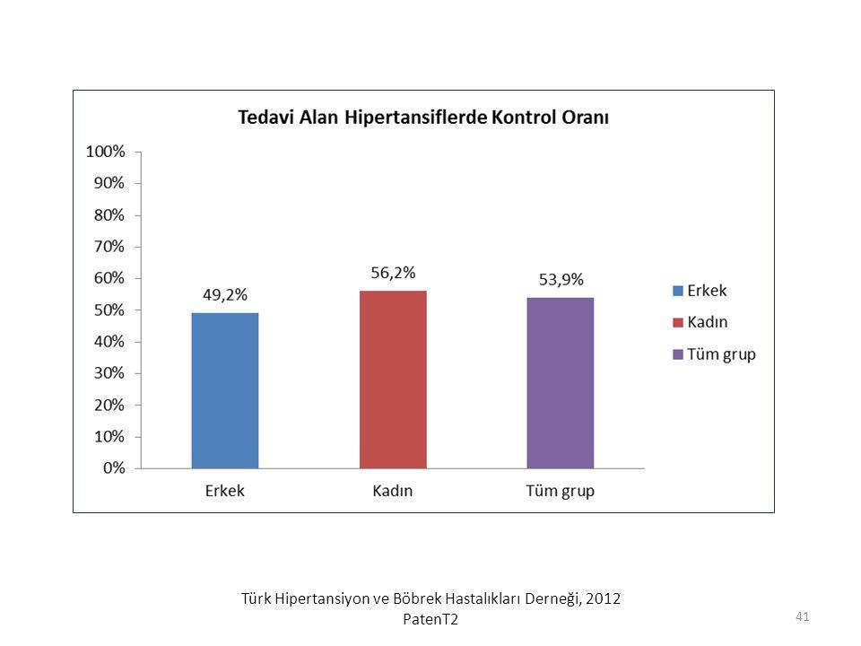 Türk Hipertansiyon ve Böbrek Hastalıkları Derneği, 2012 PatenT2 41