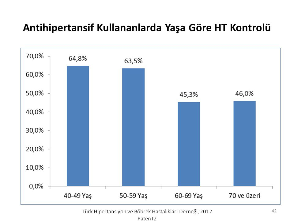 Antihipertansif Kullananlarda Yaşa Göre HT Kontrolü Türk Hipertansiyon ve Böbrek Hastalıkları Derneği, 2012 PatenT2 42