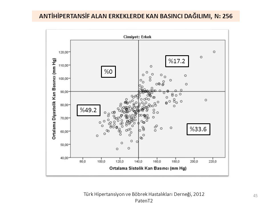 %49.2 %0 %17.2 %33.6 ANTİHİPERTANSİF ALAN ERKEKLERDE KAN BASINCI DAĞILIMI, N: 256 Türk Hipertansiyon ve Böbrek Hastalıkları Derneği, 2012 PatenT2 45