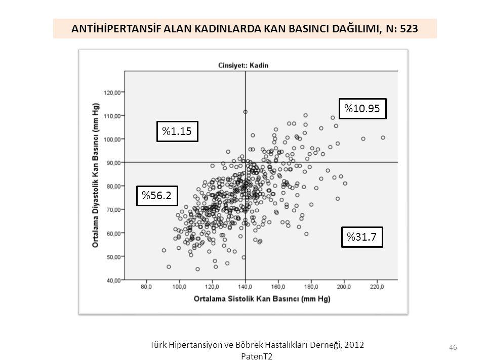 ANTİHİPERTANSİF ALAN KADINLARDA KAN BASINCI DAĞILIMI, N: 523 %56.2 %1.15 %10.95 %31.7 Türk Hipertansiyon ve Böbrek Hastalıkları Derneği, 2012 PatenT2