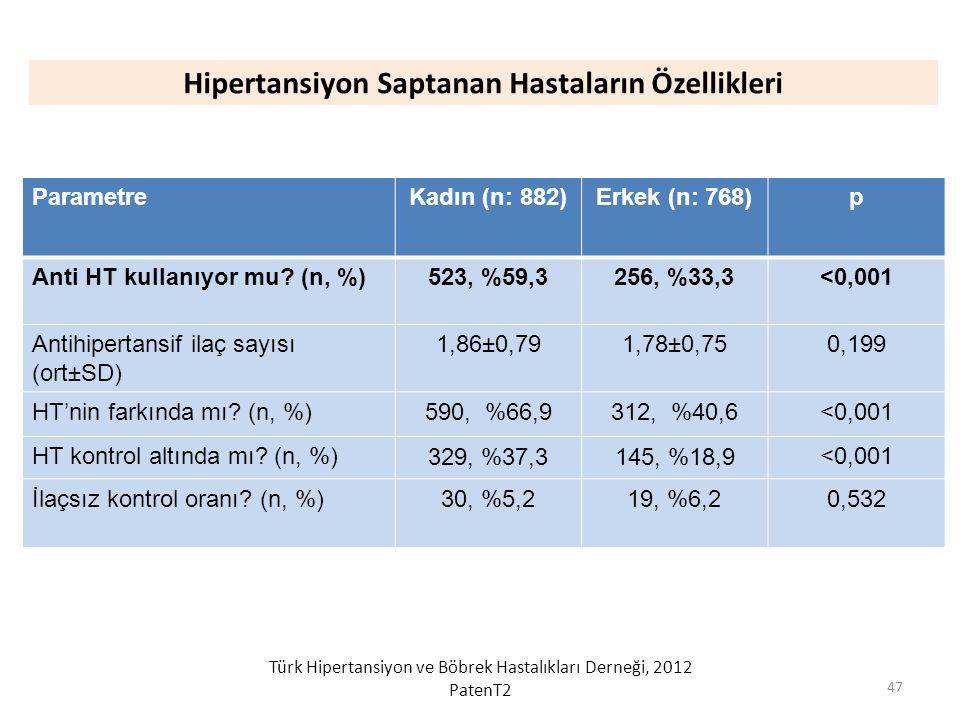 Hipertansiyon Saptanan Hastaların Özellikleri ParametreKadın (n: 882)Erkek (n: 768)p Anti HT kullanıyor mu? (n, %)523, %59,3256, %33,3<0,001 Antihiper
