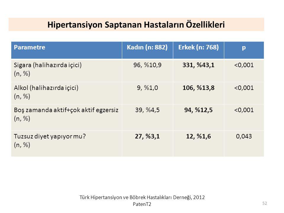Hipertansiyon Saptanan Hastaların Özellikleri ParametreKadın (n: 882)Erkek (n: 768)p Sigara (halihazırda içici) (n, %) 96, %10,9331, %43,1<0,001 Alkol (halihazırda içici) (n, %) 9, %1,0106, %13,8<0,001 Boş zamanda aktif+çok aktif egzersiz (n, %) 39, %4,594, %12,5<0,001 Tuzsuz diyet yapıyor mu.