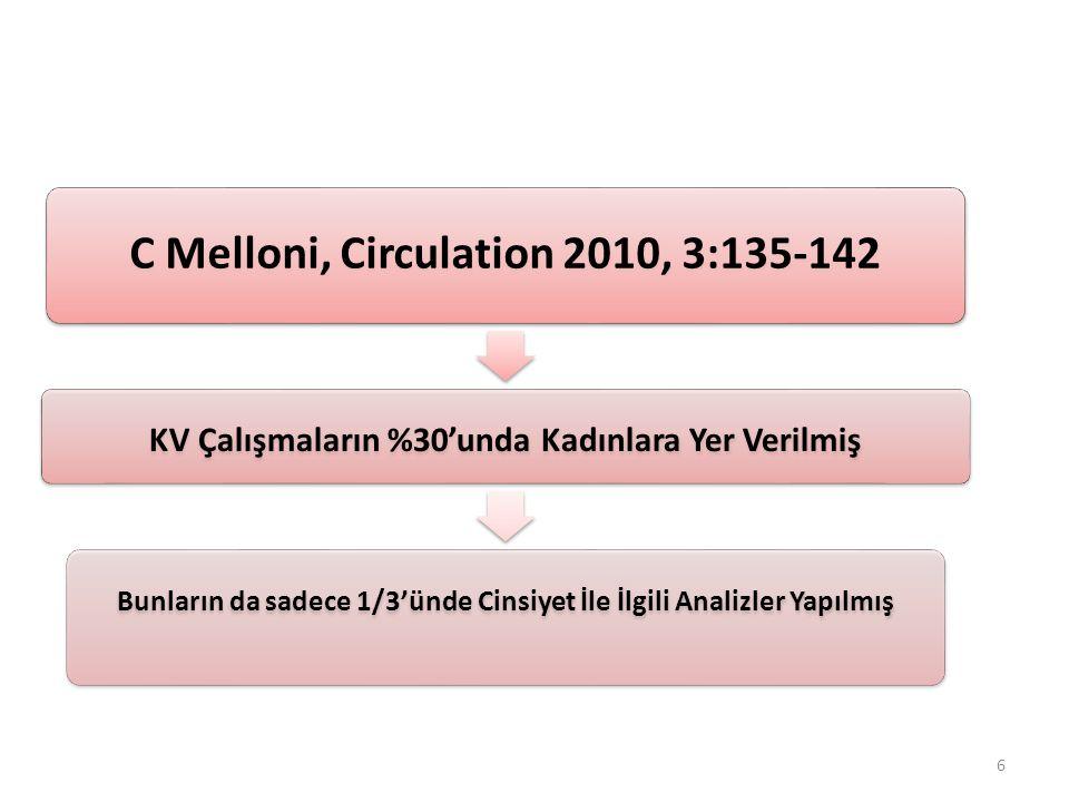 Yaş Grubuna Göre Diüretik Kullanımı Türk Hipertansiyon ve Böbrek Hastalıkları Derneği, 2012 PatenT2 67