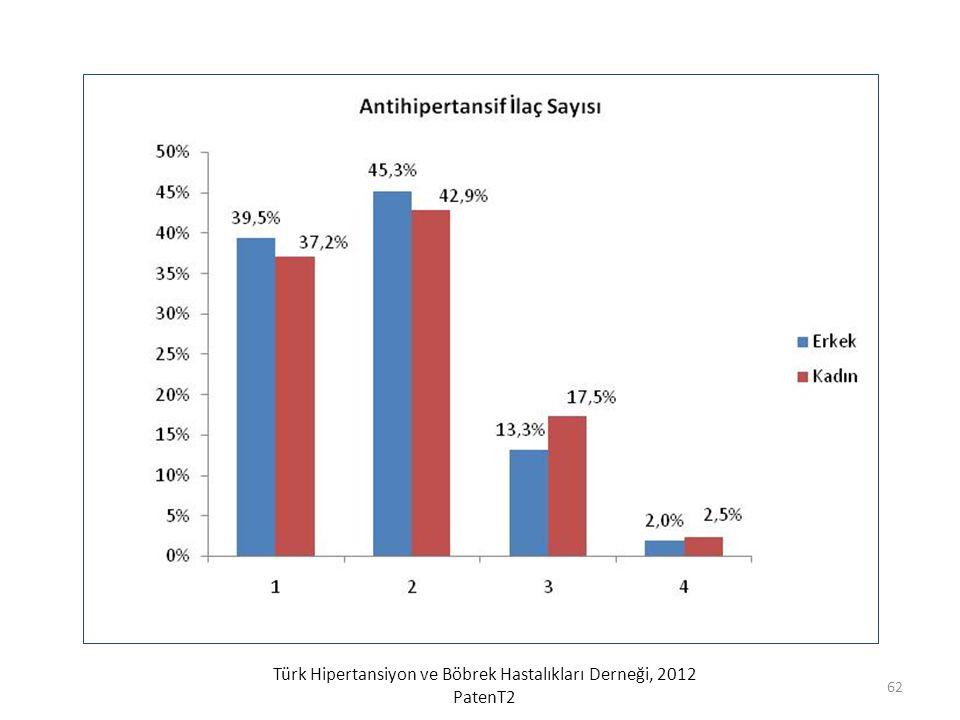 Türk Hipertansiyon ve Böbrek Hastalıkları Derneği, 2012 PatenT2 62