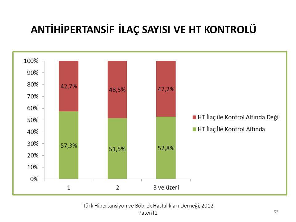 Türk Hipertansiyon ve Böbrek Hastalıkları Derneği, 2012 PatenT2 ANTİHİPERTANSİF İLAÇ SAYISI VE HT KONTROLÜ 63