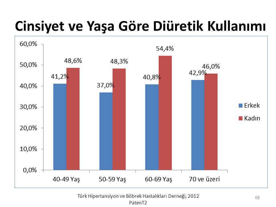 Cinsiyet ve Yaşa Göre Diüretik Kullanımı Türk Hipertansiyon ve Böbrek Hastalıkları Derneği, 2012 PatenT2 68