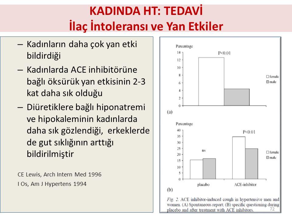 KADINDA HT: TEDAVİ İlaç İntoleransı ve Yan Etkiler – Kadınların daha çok yan etki bildirdiği – Kadınlarda ACE inhibitörüne bağlı öksürük yan etkisinin 2-3 kat daha sık olduğu – Diüretiklere bağlı hiponatremi ve hipokaleminin kadınlarda daha sık gözlendiği, erkeklerde de gut sıklığının arttığı bildirilmiştir CE Lewis, Arch Intern Med 1996 I Os, Am J Hypertens 1994 72