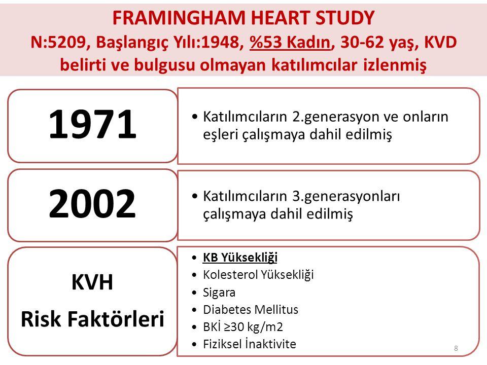 FRAMINGHAM HEART STUDY N:5209, Başlangıç Yılı:1948, %53 Kadın, 30-62 yaş, KVD belirti ve bulgusu olmayan katılımcılar izlenmiş Katılımcıların 2.generasyon ve onların eşleri çalışmaya dahil edilmiş 1971 Katılımcıların 3.generasyonları çalışmaya dahil edilmiş 2002 KB Yüksekliği Kolesterol Yüksekliği Sigara Diabetes Mellitus BKİ ≥30 kg/m2 Fiziksel İnaktivite KVH Risk Faktörleri 8