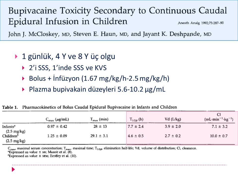  1 günlük, 4 Y ve 8 Y üç olgu  2'i SSS, 1'inde SSS ve KVS  Bolus + İnfüzyon (1.67 mg/kg/h-2.5 mg/kg/h)  Plazma bupivakain düzeyleri 5.6-10.2 μg/mL