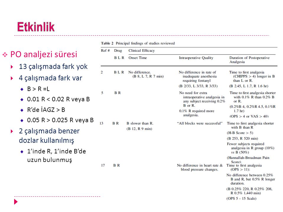  PO analjezi süresi  13 çalışmada fark yok  4 çalışmada fark var B > R =L 0.01 R < 0.02 R veya B R'de İAGZ > B 0.05 R > 0.025 R veya B  2 çalışmad