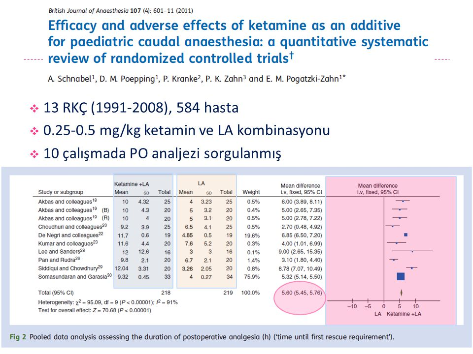  13 RKÇ (1991-2008), 584 hasta  0.25-0.5 mg/kg ketamin ve LA kombinasyonu  10 çalışmada PO analjezi sorgulanmış