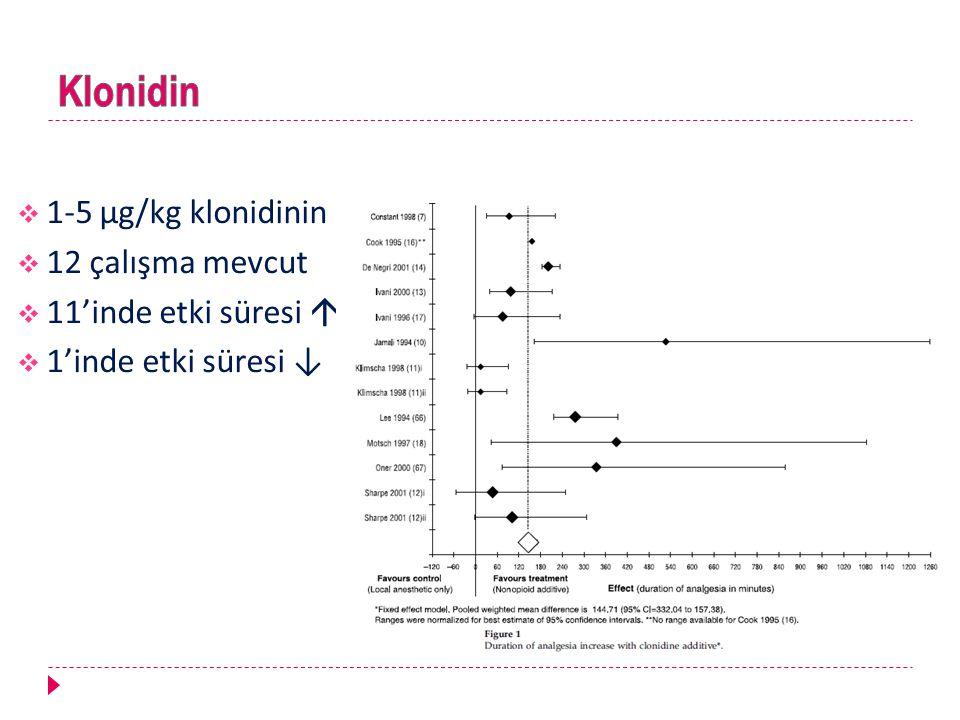  1-5 μg/kg klonidinin  12 çalışma mevcut  11'inde etki süresi   1'inde etki süresi ↓