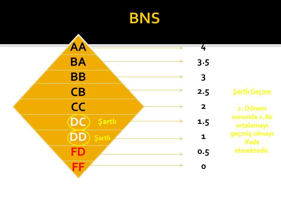 AA BA BB CB CC DC DD FD FF Katsayı 4 3.5 3 2.5 2 1.5 1 0.5 0 Şartlı Şartlı Geçme 2. Dönem sonunda 1.80 ortalamayı geçmiş olmayı ifade etmektedir.