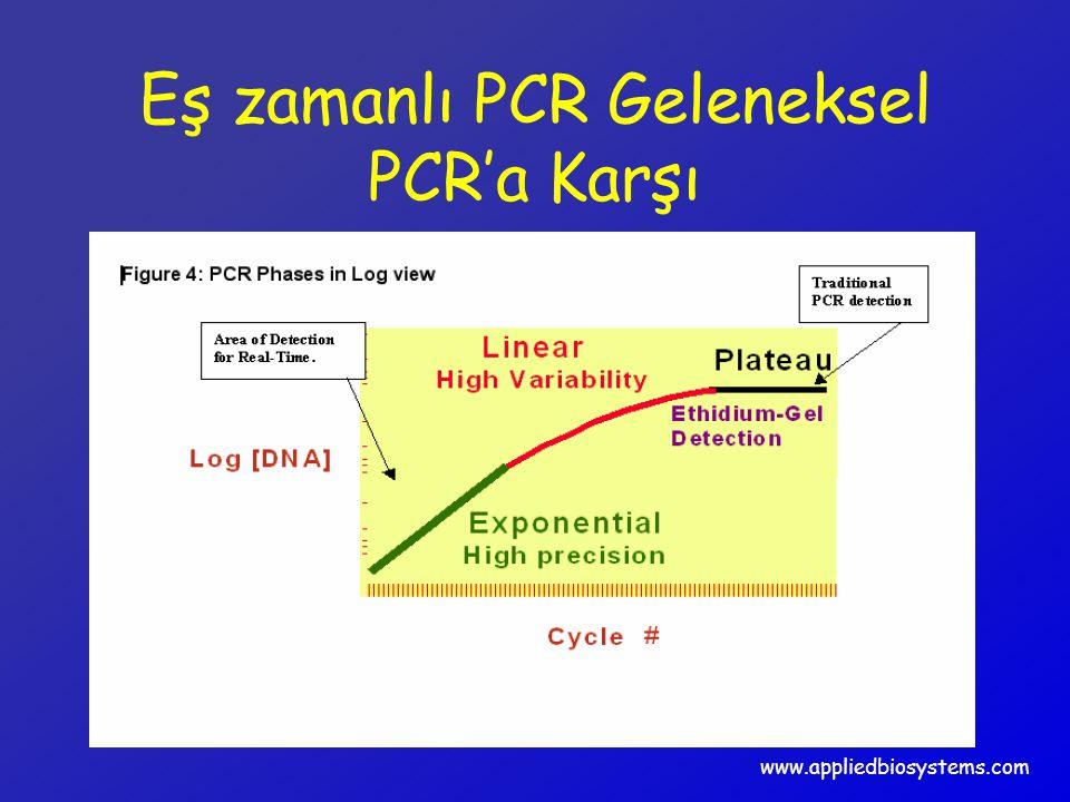 Eş zamanlı PCR Geleneksel PCR'a Karşı www.appliedbiosystems.com