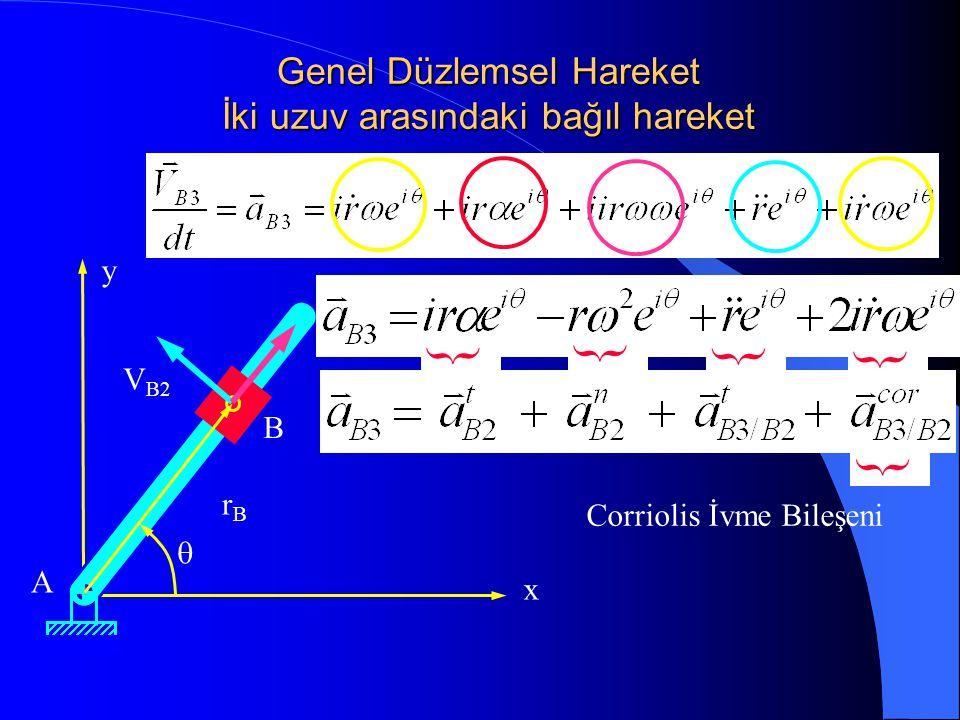 Genel Düzlemsel Hareket İki uzuv arasındaki bağıl hareket x y A B rBrB  V B2 } } } } } Corriolis İvme Bileşeni