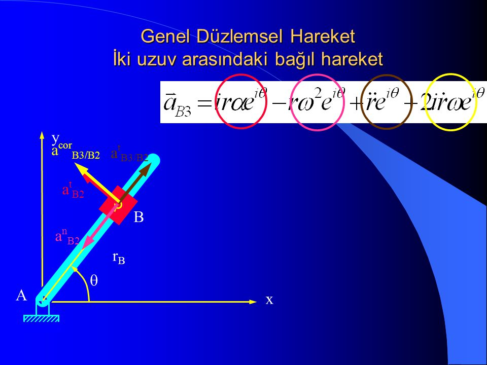 Genel Düzlemsel Hareket İki uzuv arasındaki bağıl hareket x y A B rBrB  a t B2 a n B2 a t B3/B2 a cor B3/B2