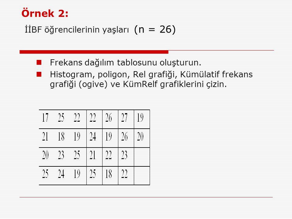 Örnek 2: İİBF öğrencilerinin yaşları (n = 26) Frekans dağılım tablosunu oluşturun.