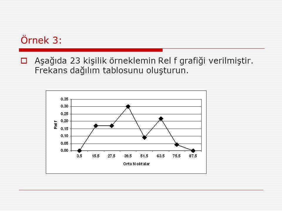 Örnek 3:  Aşağıda 23 kişilik örneklemin Rel f grafiği verilmiştir.