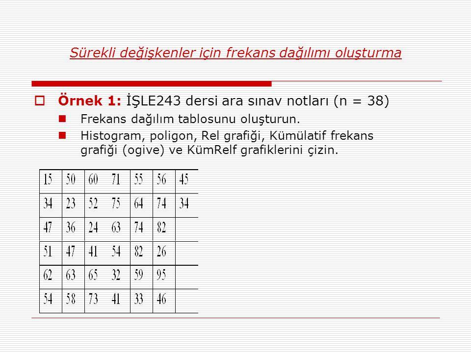 Sürekli değişkenler için frekans dağılımı oluşturma  Örnek 1: İŞLE243 dersi ara sınav notları (n = 38) Frekans dağılım tablosunu oluşturun.