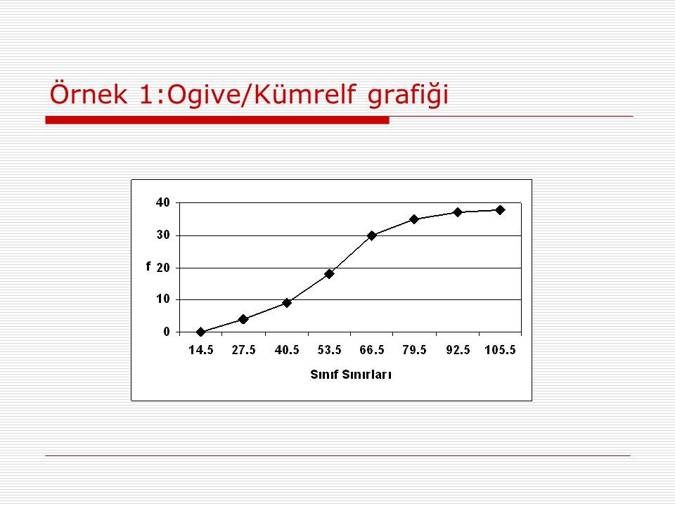 Örnek 1:Ogive/Kümrelf grafiği