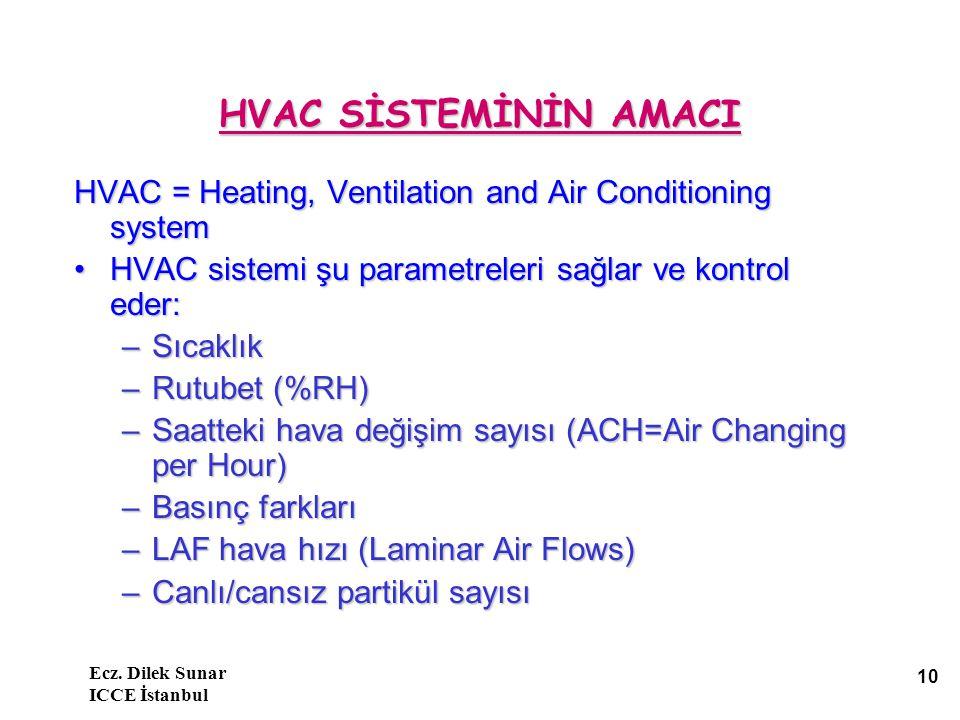 Ecz. Dilek Sunar ICCE İstanbul 10 HVAC SİSTEMİNİN AMACI HVAC = Heating, Ventilation and Air Conditioning system HVAC sistemi şu parametreleri sağlar v