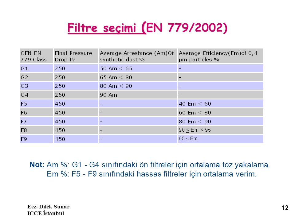 Ecz. Dilek Sunar ICCE İstanbul 12 Filtre seçimi ( Filtre seçimi ( EN 779/2002) Not: Am %: G1 - G4 sınıfındaki ön filtreler için ortalama toz yakalama.