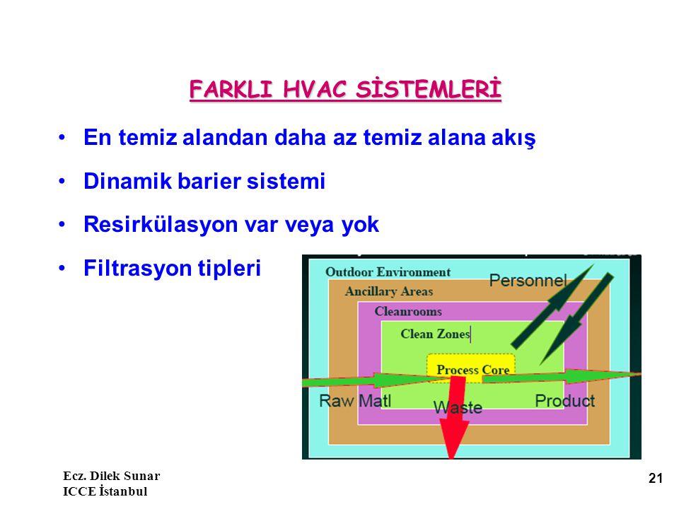 Ecz. Dilek Sunar ICCE İstanbul 21 En temiz alandan daha az temiz alana akış Dinamik barier sistemi Resirkülasyon var veya yok Filtrasyon tipleri FARKL