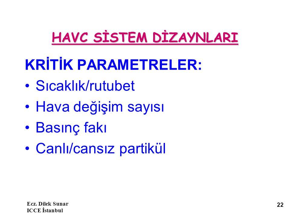 Ecz. Dilek Sunar ICCE İstanbul 22 HAVC SİSTEM DİZAYNLARI KRİTİK PARAMETRELER: Sıcaklık/rutubet Hava değişim sayısı Basınç fakı Canlı/cansız partikül