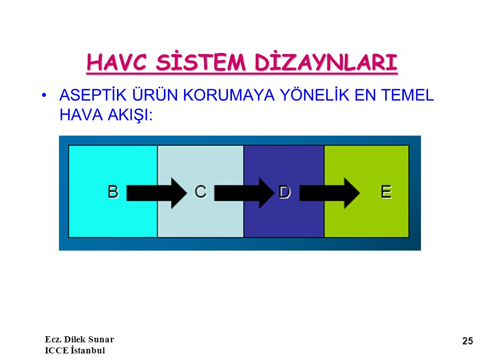 Ecz. Dilek Sunar ICCE İstanbul 25 HAVC SİSTEM DİZAYNLARI ASEPTİK ÜRÜN KORUMAYA YÖNELİK EN TEMEL HAVA AKIŞI: