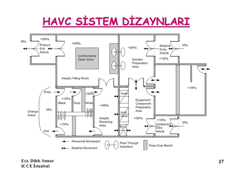 Ecz. Dilek Sunar ICCE İstanbul 27 HAVC SİSTEM DİZAYNLARI