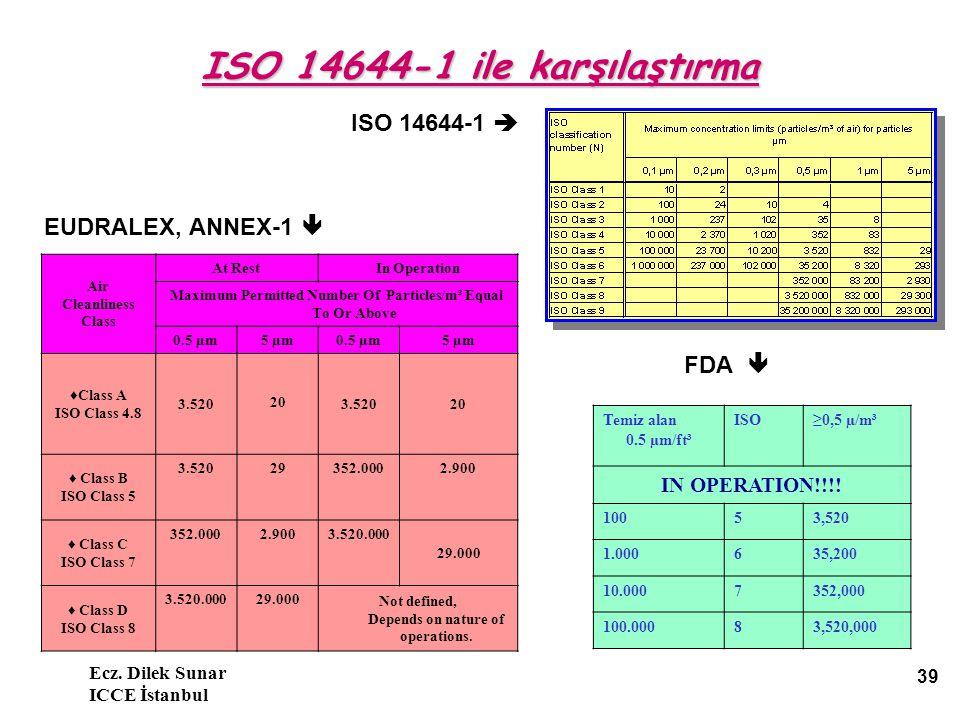 Ecz. Dilek Sunar ICCE İstanbul 39 ISO 14644-1 ile karşılaştırma ISO 14644-1  EUDRALEX, ANNEX-1  FDA  Temiz alan 0.5 µm/ft³ ISO≥0,5 µ/m³ IN OPERATIO