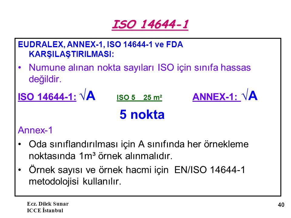 Ecz. Dilek Sunar ICCE İstanbul 40 ISO 14644-1 EUDRALEX, ANNEX-1, ISO 14644-1 ve FDA KARŞILAŞTIRILMASI: Numune alınan nokta sayıları ISO için sınıfa ha