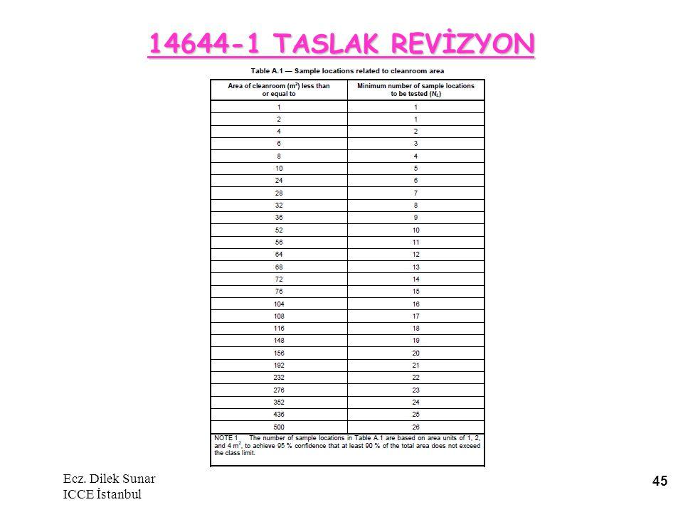 14644-1 TASLAK REVİZYON Ecz. Dilek Sunar ICCE İstanbul 45