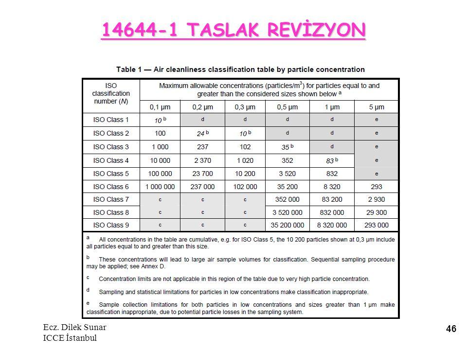 14644-1 TASLAK REVİZYON Ecz. Dilek Sunar ICCE İstanbul 46