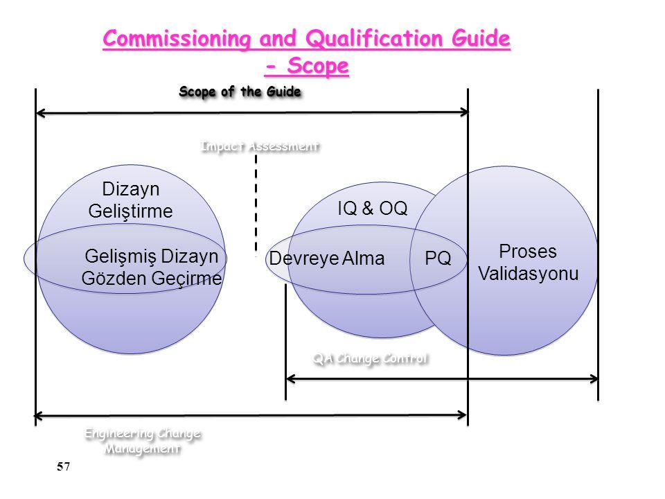 57 Commissioning and Qualification Guide - Scope Dizayn Geliştirme IQ & OQ Gelişmiş Dizayn Gözden Geçirme Devreye Alma PQ Proses Validasyonu Impact Assessment Scope of the Guide Engineering Change Management QA Change Control