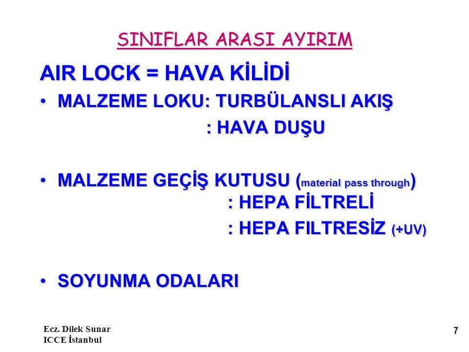 Ecz. Dilek Sunar ICCE İstanbul 7 SINIFLAR ARASI AYIRIM AIR LOCK = HAVA KİLİDİ MALZEME LOKU: TURBÜLANSLI AKIŞMALZEME LOKU: TURBÜLANSLI AKIŞ : HAVA DUŞU