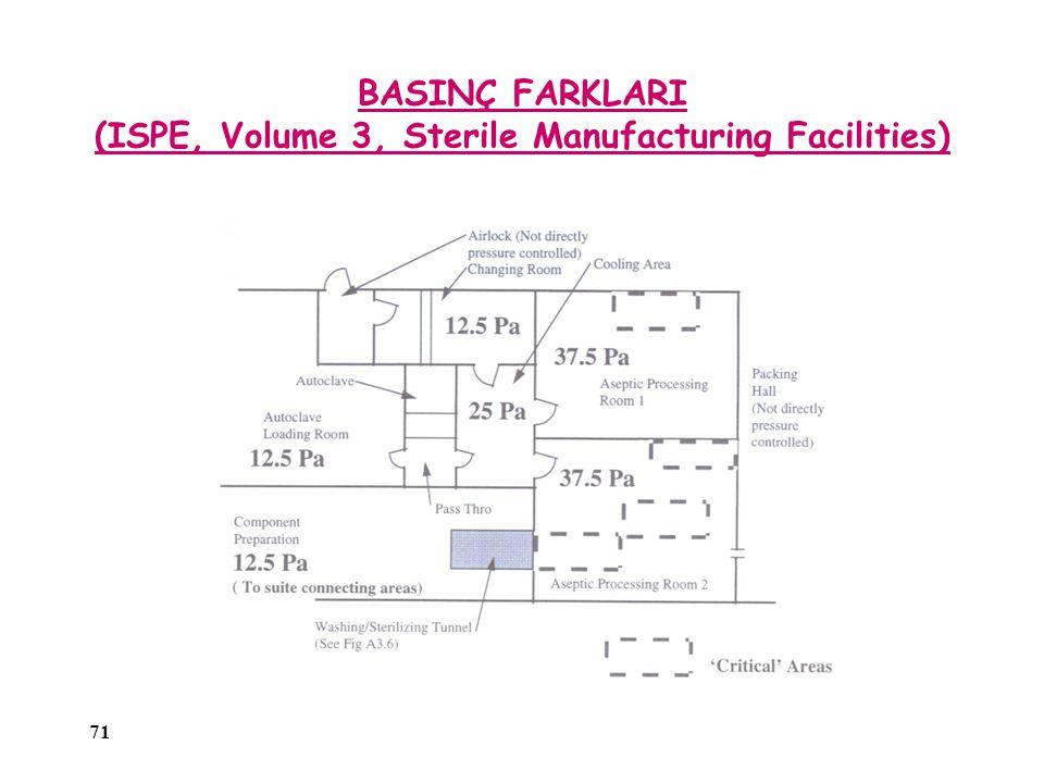 71 BASINÇ FARKLARI (ISPE, Volume 3, Sterile Manufacturing Facilities)