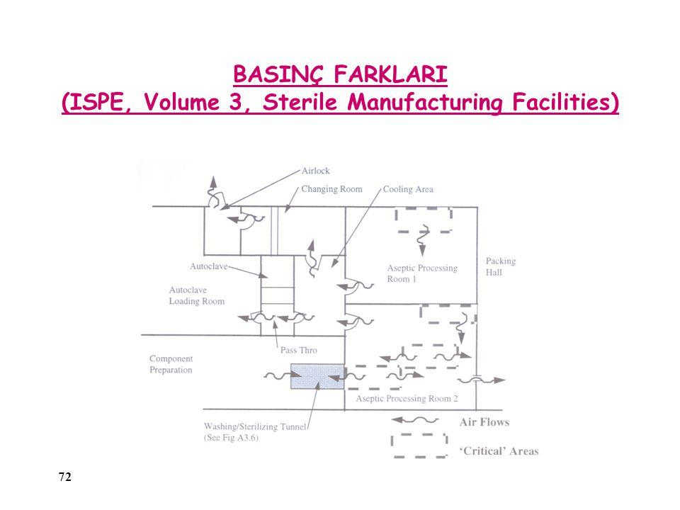 72 BASINÇ FARKLARI (ISPE, Volume 3, Sterile Manufacturing Facilities)