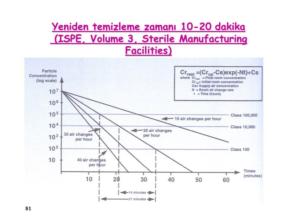 81 Yeniden temizleme zamanı 10-20 dakika (ISPE, Volume 3, Sterile Manufacturing Facilities)