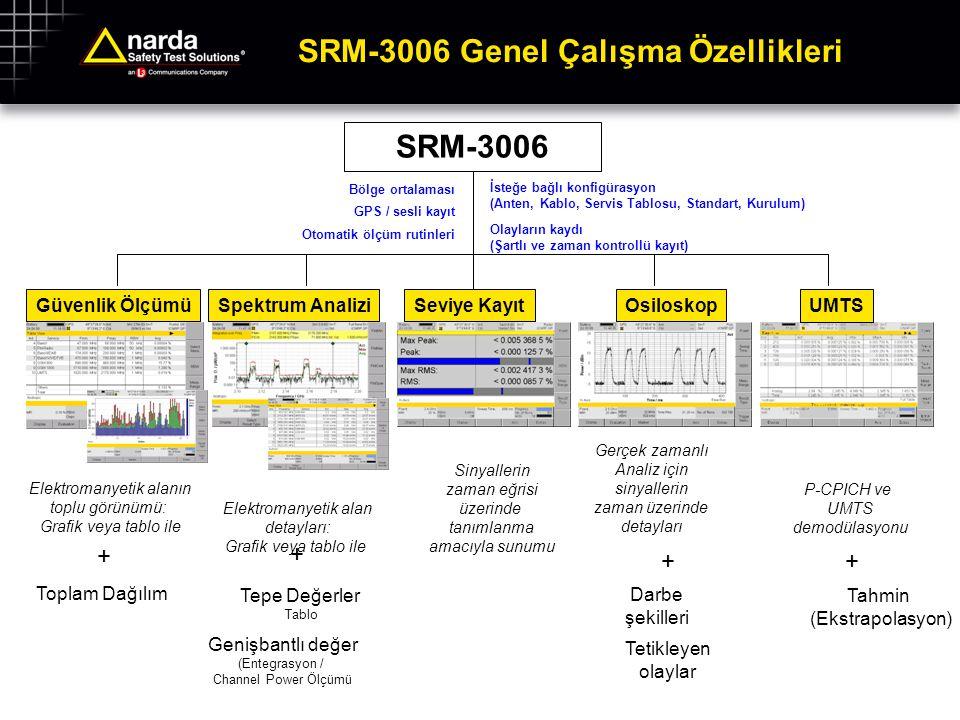 SRM-3006 Genel Çalışma Özellikleri SRM-3006 İsteğe bağlı konfigürasyon (Anten, Kablo, Servis Tablosu, Standart, Kurulum) Olayların kaydı (Şartlı ve za